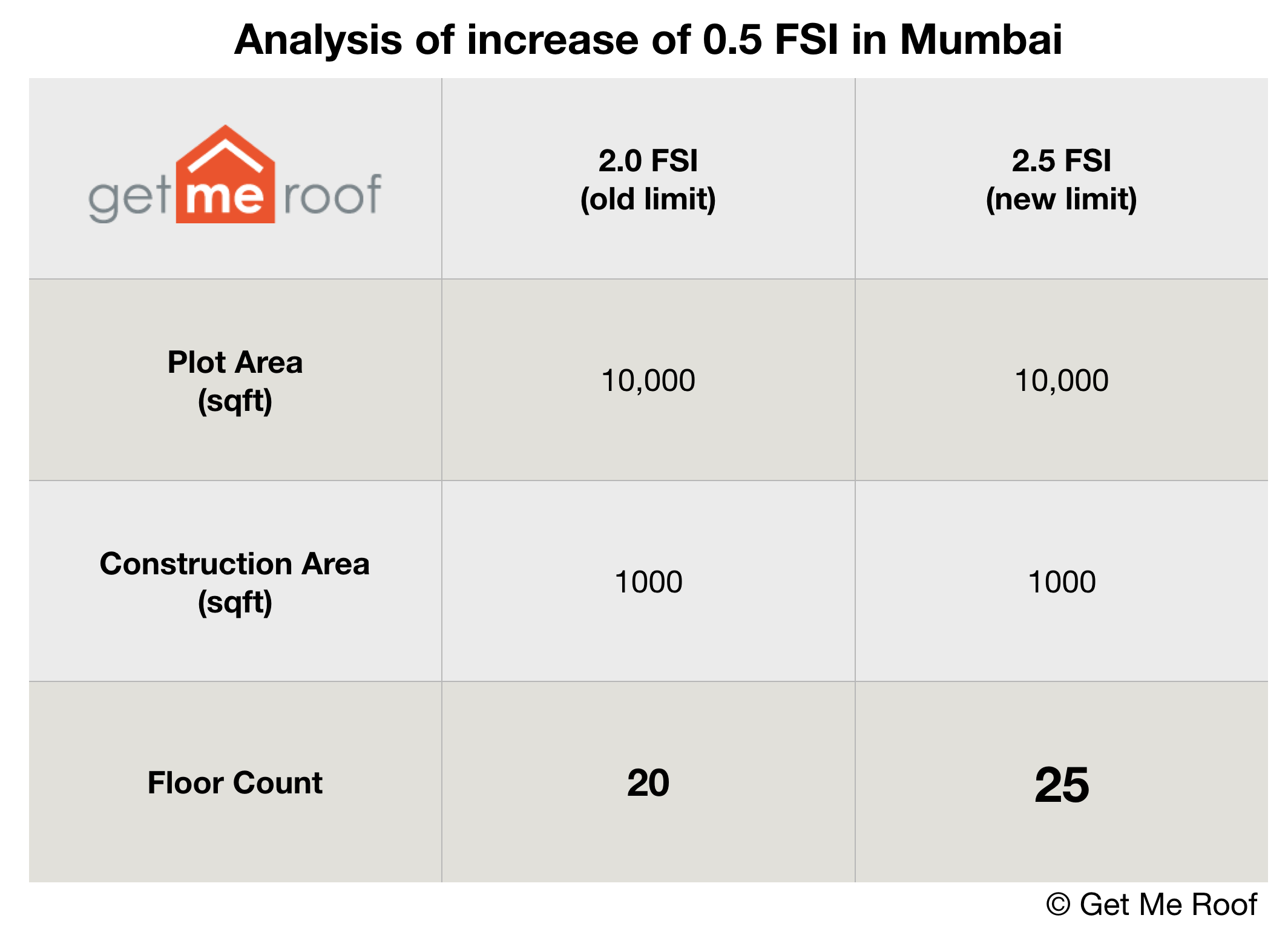 Mumbai Builders Can Build 25 More With Extra 0 5 Fsi Getmeroof Blog