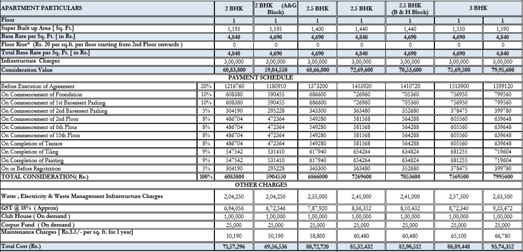 Sample representation of infrastructure charges