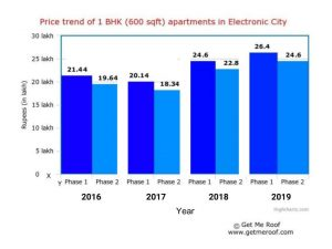 Increase in Property Prices of 1 BHK Apartments in Electronic City