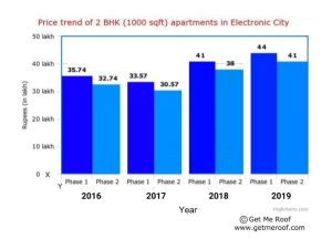 Property Prices of 2 BHK Apartments in Electronic City