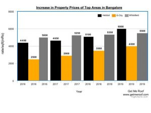 Increase in Property Prices of Top Areas in Bangalore